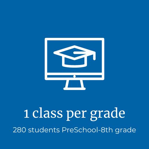 1 class per grade, 280 students